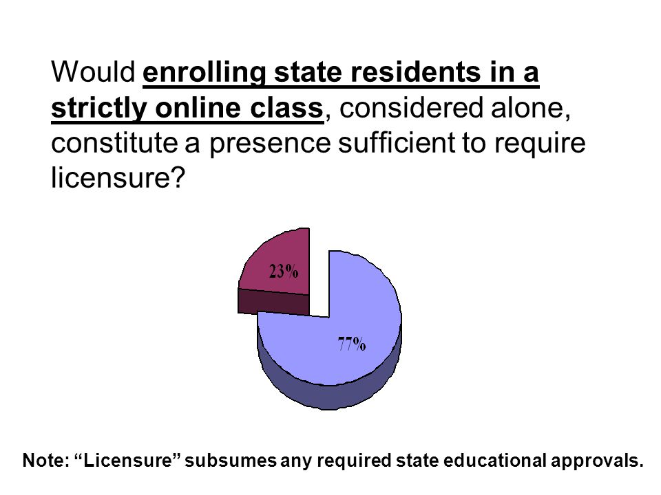 "Would enrolling state residents in a strictly online class, considered alone, constitute a presence sufficient to require licensure? Note: ""Licensure"""