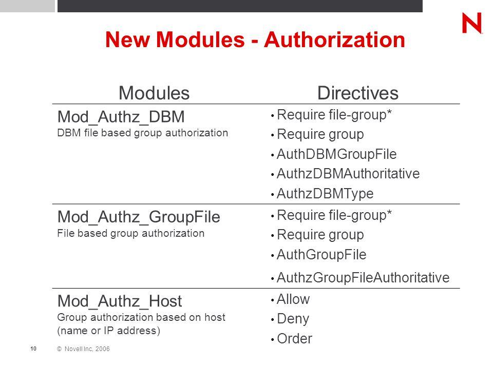 © Novell Inc, 2006 10 New Modules - Authorization ModulesDirectives Mod_Authz_DBM DBM file based group authorization Require file-group* Require group AuthDBMGroupFile AuthzDBMAuthoritative AuthzDBMType Mod_Authz_GroupFile File based group authorization Require file-group* Require group AuthGroupFile AuthzGroupFileAuthoritative Mod_Authz_Host Group authorization based on host (name or IP address) Allow Deny Order
