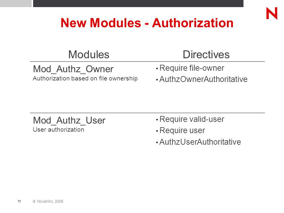 © Novell Inc, 2006 11 New Modules - Authorization ModulesDirectives Mod_Authz_Owner Authorization based on file ownership Require file-owner AuthzOwnerAuthoritative Mod_Authz_User User authorization Require valid-user Require user AuthzUserAuthoritative