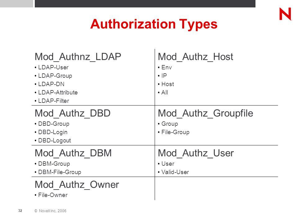 © Novell Inc, 2006 32 Authorization Types Mod_Authnz_LDAP LDAP-User LDAP-Group LDAP-DN LDAP-Attribute LDAP-Filter Mod_Authz_Host Env IP Host All Mod_Authz_DBD DBD-Group DBD-Login DBD-Logout Mod_Authz_Groupfile Group File-Group Mod_Authz_DBM DBM-Group DBM-File-Group Mod_Authz_User User Valid-User Mod_Authz_Owner File-Owner