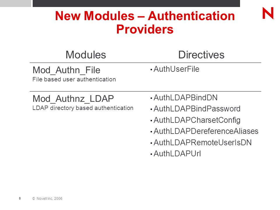 © Novell Inc, 2006 8 New Modules – Authentication Providers ModulesDirectives Mod_Authn_File File based user authentication AuthUserFile Mod_Authnz_LDAP LDAP directory based authentication AuthLDAPBindDN AuthLDAPBindPassword AuthLDAPCharsetConfig AuthLDAPDereferenceAliases AuthLDAPRemoteUserIsDN AuthLDAPUrl