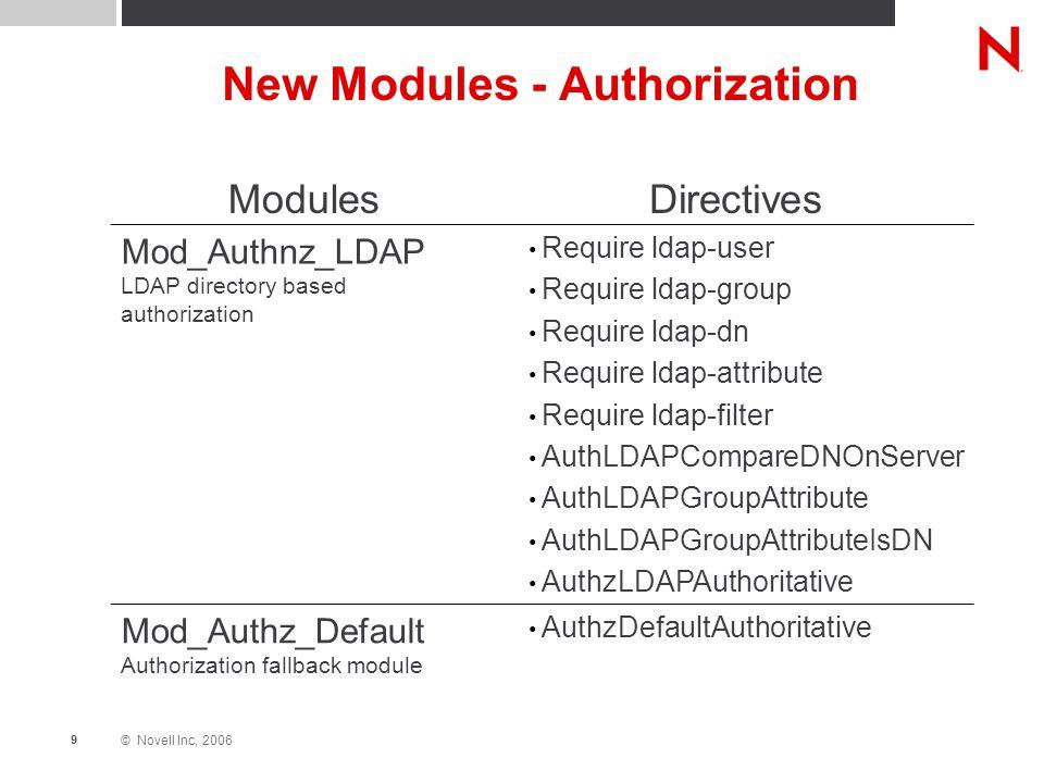 © Novell Inc, 2006 9 New Modules - Authorization ModulesDirectives Mod_Authnz_LDAP LDAP directory based authorization Require ldap-user Require ldap-group Require ldap-dn Require ldap-attribute Require ldap-filter AuthLDAPCompareDNOnServer AuthLDAPGroupAttribute AuthLDAPGroupAttributeIsDN AuthzLDAPAuthoritative Mod_Authz_Default Authorization fallback module AuthzDefaultAuthoritative