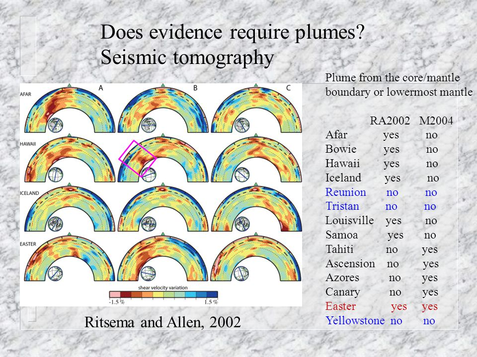 Does evidence require plumes.