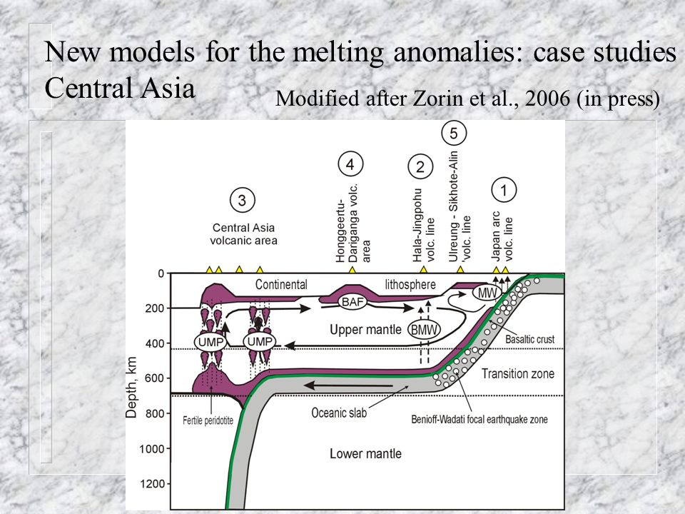New models for the melting anomalies: case studies Central Asia Modified after Zorin et al., 2006 (in press)