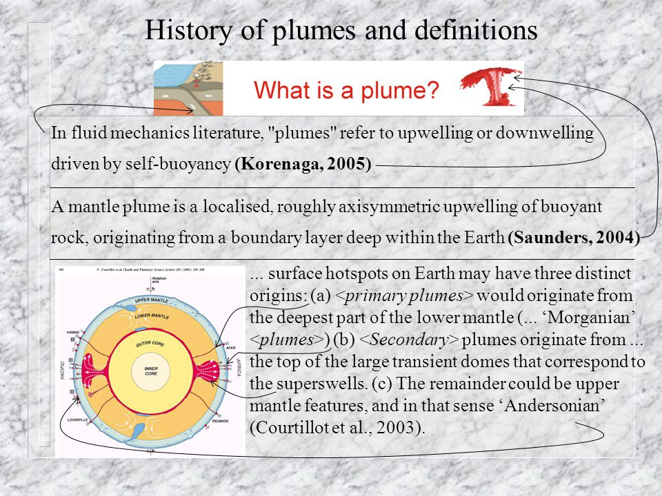 History of plumes and definitions Plume, hotspot, wetspot, melting anomaly - a region of active or ancient volcanism not associated with MOR- and IA-types of volcanism.