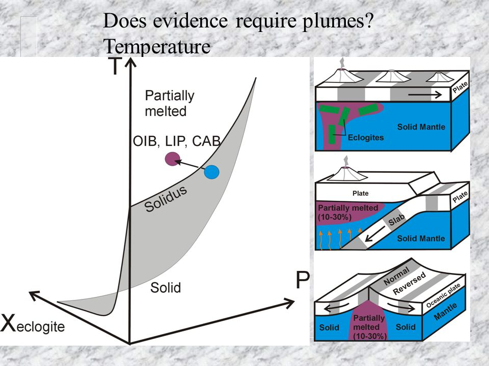 Does evidence require plumes Temperature