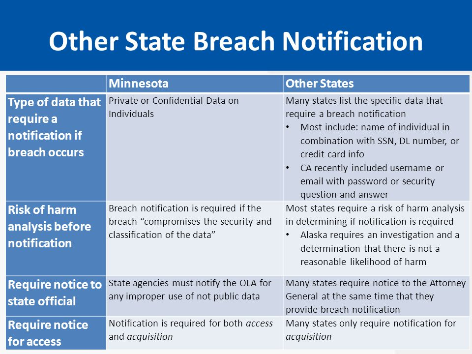 Other State Breach Notification MinnesotaOther States Type of data that require a notification if breach occurs Private or Confidential Data on Individuals Many states list the specific data that require a breach notification Most include: name of individual in combination with SSN, DL number, or credit card info CA recently included username or email with password or security question and answer Risk of harm analysis before notification Breach notification is required if the breach compromises the security and classification of the data Most states require a risk of harm analysis in determining if notification is required Alaska requires an investigation and a determination that there is not a reasonable likelihood of harm Require notice to state official State agencies must notify the OLA for any improper use of not public data Many states require notice to the Attorney General at the same time that they provide breach notification Require notice for access Notification is required for both access and acquisition Many states only require notification for acquisition