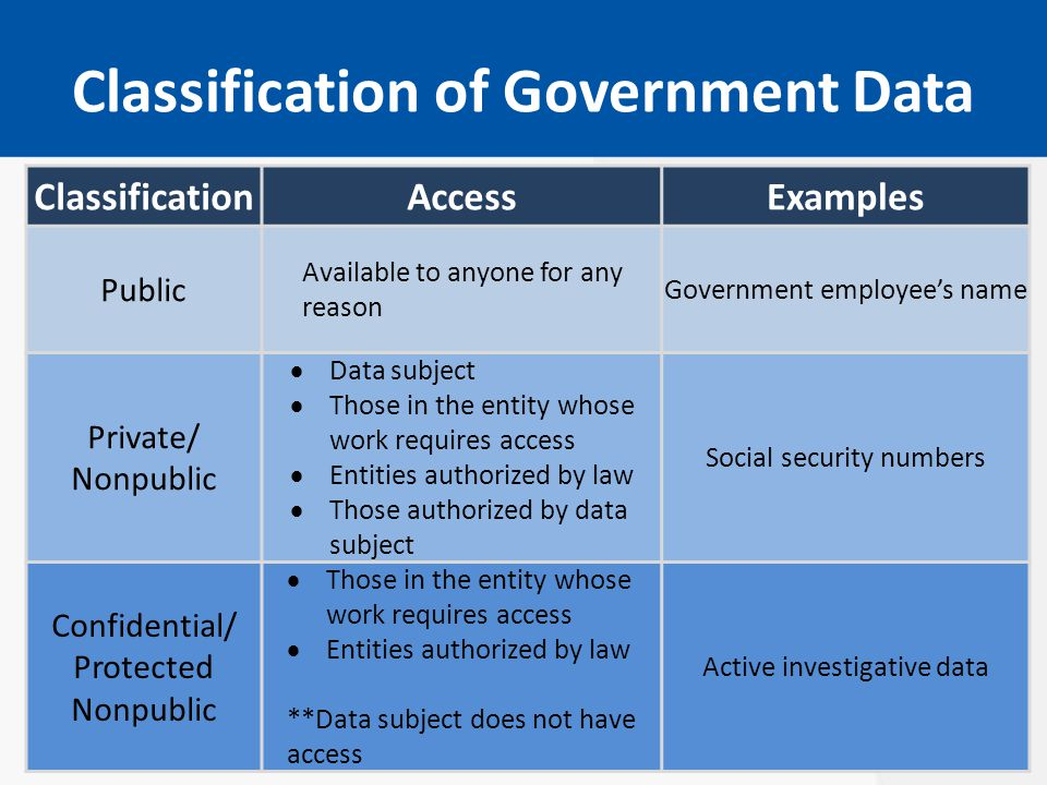 Classification of Government Data ClassificationAccessExamples Public Available to anyone for any reason Government employee's name Private/ Nonpublic  Data subject  Those in the entity whose work requires access  Entities authorized by law  Those authorized by data subject Social security numbers Confidential/ Protected Nonpublic  Those in the entity whose work requires access  Entities authorized by law **Data subject does not have access Active investigative data