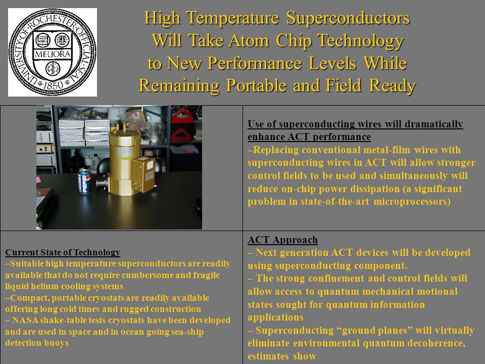 High Temperature Superconductors Will Take Atom Chip Technology to New Performance Levels While Remaining Portable and Field Ready Use of superconducting wires will dramatically enhance ACT performance –Replacing conventional metal-film wires with superconducting wires in ACT will allow stronger control fields to be used and simultaneously will reduce on-chip power dissipation (a significant problem in state-of-the-art microprocessors) ACT Approach – Next generation ACT devices will be developed using superconducting component.