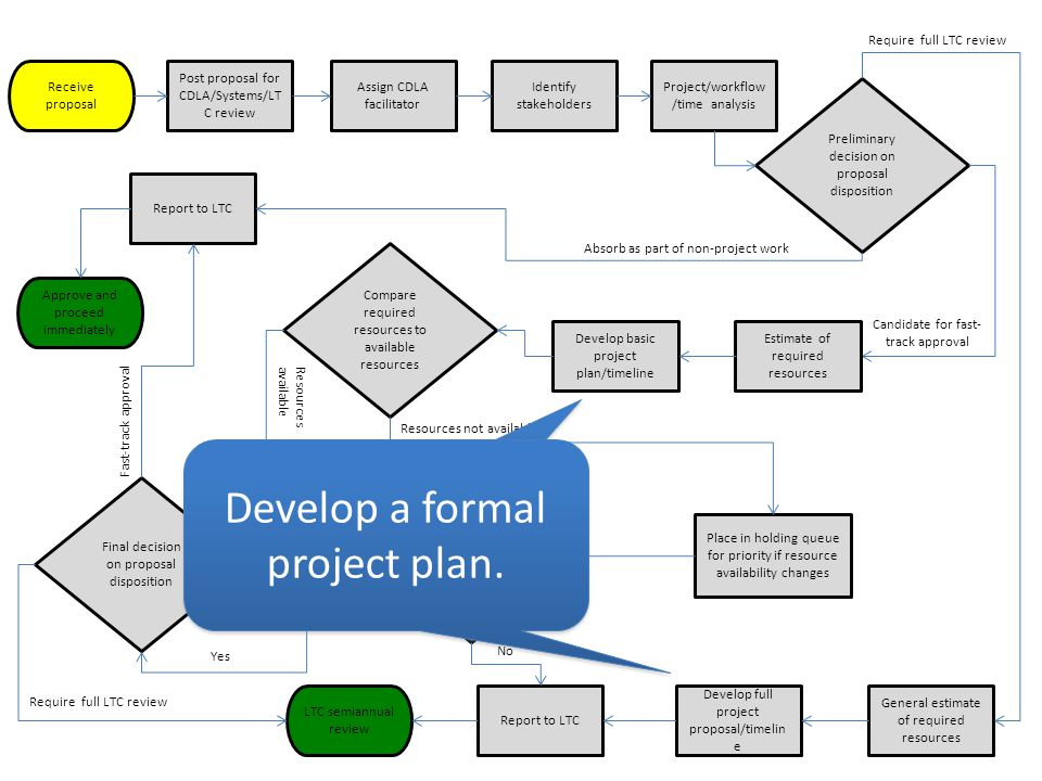 Receive proposal Assign CDLA facilitator Post proposal for CDLA/Systems/LT C review Report to LTC Develop full project proposal/timelin e Develop basic project plan/timeline Project/workflow /time analysis General estimate of required resources Identify stakeholders Preliminary decision on proposal disposition Candidate for fast- track approval Require full LTC review Approve and proceed immediately Report to LTC LTC semiannual review Compare required resources to available resources Place in holding queue for priority if resource availability changes Resources become available before next LTC review Final decision on proposal disposition Resources available Resources not available No Yes Require full LTC review Fast-track approval Estimate of required resources Absorb as part of non-project work Develop a formal project plan.
