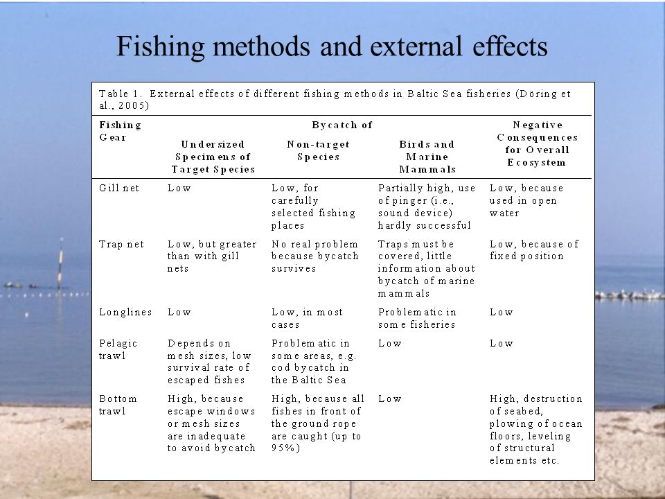 Fishing methods and external effects