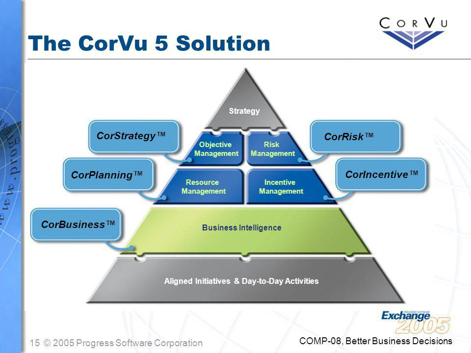 15© 2005 Progress Software Corporation COMP-08, Better Business Decisions The CorVu 5 Solution Strategy Aligned Initiatives & Day-to-Day Activities Strategy Aligned Initiatives & Day-to-Day Activities Objective Management Resource Management Risk Management Incentive Management Business Intelligence CorStrategy™ CorBusiness™ CorRisk™ CorPlanning™ CorIncentive™