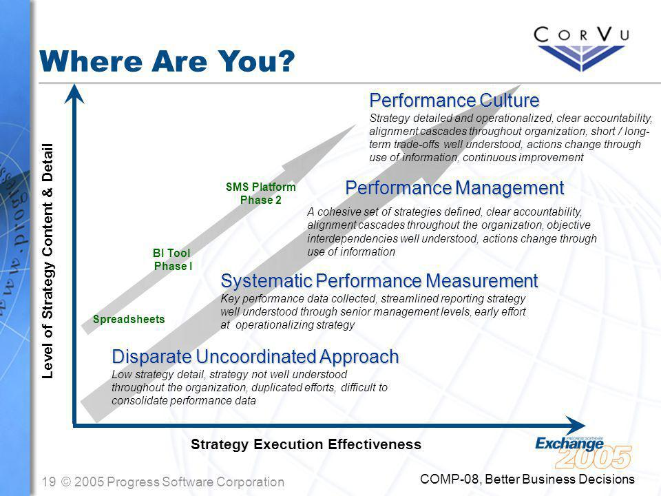 19© 2005 Progress Software Corporation COMP-08, Better Business Decisions Systematic Performance Measurement Key performance data collected, streamlined reporting strategy well understood through senior management levels, early effort at operationalizing strategy Performance Culture Strategy detailed and operationalized, clear accountability, alignment cascades throughout organization, short / long- term trade-offs well understood, actions change through use of information, continuous improvement Strategy Execution Effectiveness Level of Strategy Content & Detail Disparate Uncoordinated Approach Low strategy detail, strategy not well understood throughout the organization, duplicated efforts, difficult to consolidate performance data Where Are You.