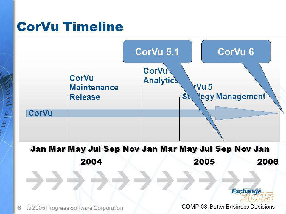 6© 2005 Progress Software Corporation COMP-08, Better Business Decisions CorVu Timeline Jan Mar May Jul Sep Nov Jan Mar May Jul Sep Nov Jan 2004 2005 2006 CorVu 5 Strategy Management CorVu 5 Analytics CorVu Maintenance Release CorVu CorVu 5.1CorVu 6