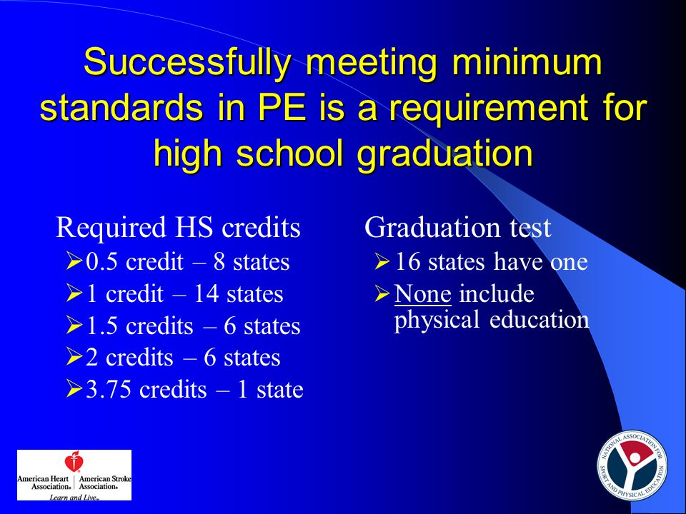 Successfully meeting minimum standards in PE is a requirement for high school graduation Required HS credits  0.5 credit – 8 states  1 credit – 14 states  1.5 credits – 6 states  2 credits – 6 states  3.75 credits – 1 state Graduation test  16 states have one  None include physical education