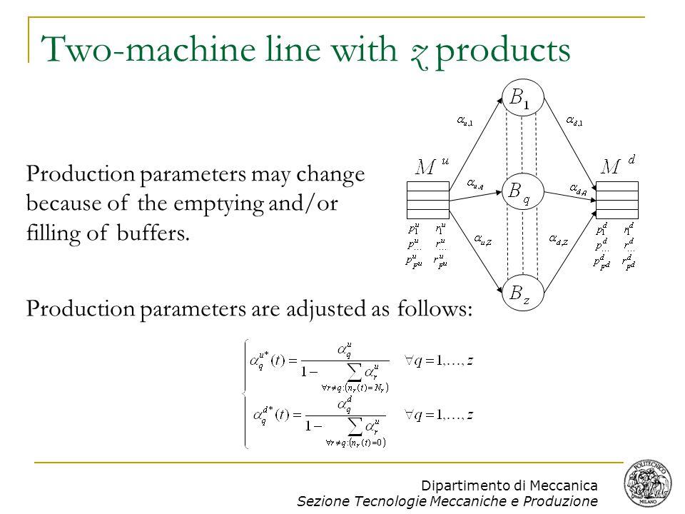 Dipartimento di Meccanica Sezione Tecnologie Meccaniche e Produzione ZP2M: two-machine line with z products The state of the system is represented by: (n 1,…, n z,x u,x d ).