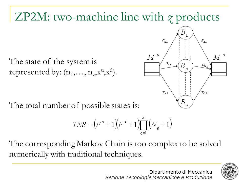 Dipartimento di Meccanica Sezione Tecnologie Meccaniche e Produzione Numerical results: 3P3M CASE1 (buffer 4-4-4/4-4-4)2 (buffer 4-4-4/4-4-4)3 (buffer 6-6-6/6-6-6)4 (buffer 4-4-4/4-4-4) MAC H M1M1 M2M2 M3M3 M1M1 M2M2 M3M3 M1M1 M2M2 M3M3 M1M1 M2M2 M3M3 p0.0490.0920.0090.1040.090.0640.1040.090.0640.120.0390.105 r0.620.160.1020.620.120.1020.70.280.320.420550.37  0.6 0.4 0.5  0.3 0.2 0.35 0.4  0.1 0.2 0.25 0.1 PARTP1P1 P2P2 P3P3 P1P1 P2P2 P3P3 P1P1 P2P2 P3P3 P1P1 P2P2 P3P3 E sim0.3660.1910.0680.2710.110 0.2960.2610.1900.3690.3010.084 E anal0.3620.1980.0640.2650.114 0.2960.2610.1900.3680.3040.094 Err-0.591.31-0.70-1.310.69 -0.03-0.02-0.01-0.160.41.37 n 1 sim3.383.583.753.433.62 4.985.025.111.691.671.6 n 1 anal3.063.243.463.113.18 4.264.334.451.601.581.9 Err-8.03-8.51-7.2-8.0-10.7 -11.9-11.4-11-2.27-2.057.55 n 2 sim0.670.50.371.751.71 1.791.761.682.252.262.29 n 2 anal 0.870.710.561.81.86 2.112.262.192.152.211.94 Err5.215.224.881.123.763.725.346.698.5-2.45-1.28-8.75