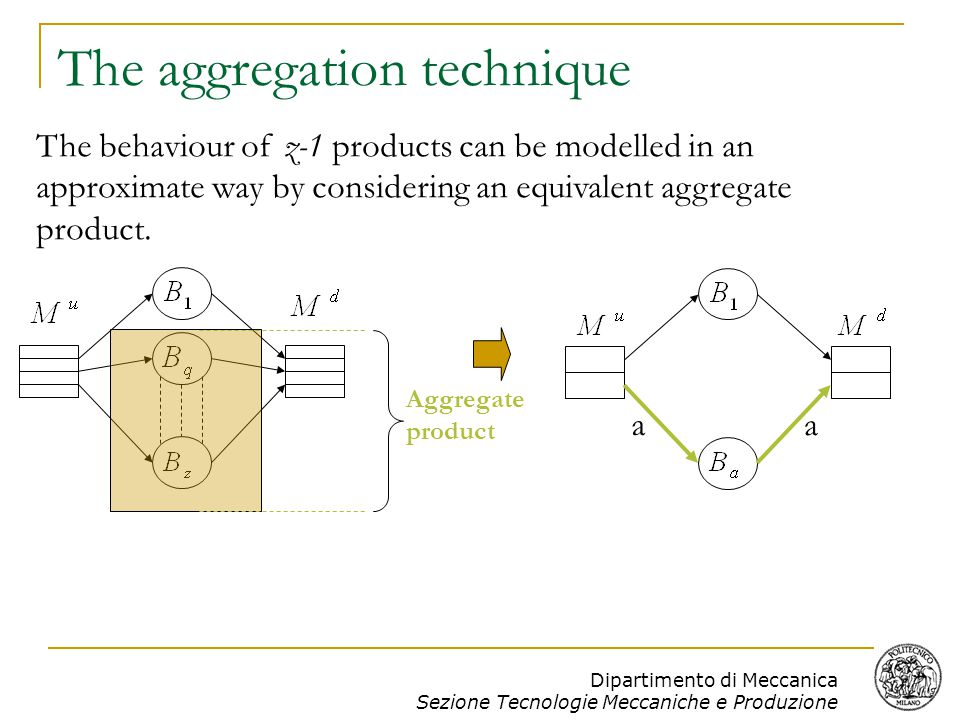 Dipartimento di Meccanica Sezione Tecnologie Meccaniche e Produzione The aggregation technique … … … … The system with z products is represented by a set of equivalent z systems, each one crossed by 2 products: product q and the corresponding aggregate product.