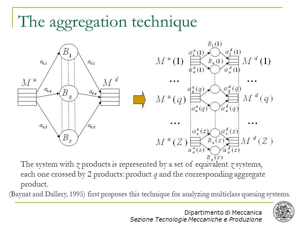 Dipartimento di Meccanica Sezione Tecnologie Meccaniche e Produzione Conclusions and future developments New model to estimate the performance of multiple product flow lines.