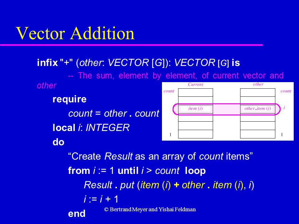 © Bertrand Meyer and Yishai Feldman Vector Addition infix + (other: VECTOR [G]): VECTOR [G] is -- The sum, element by element, of current vector and other require count = other.