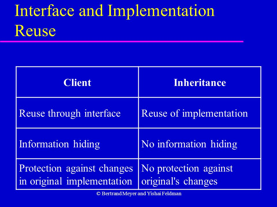 © Bertrand Meyer and Yishai Feldman Interface and Implementation Reuse InheritanceClient Reuse of implementationReuse through interface No information hidingInformation hiding No protection against original s changes Protection against changes in original implementation