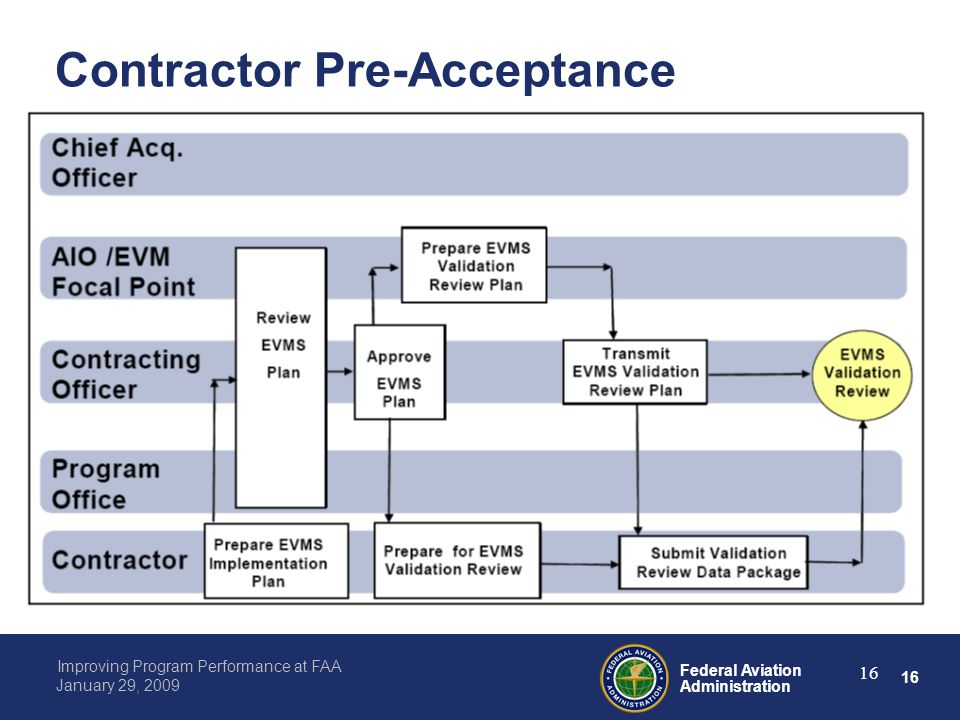 16 Federal Aviation Administration Improving Program Performance at FAA January 29, 2009 16 Contractor Pre-Acceptance