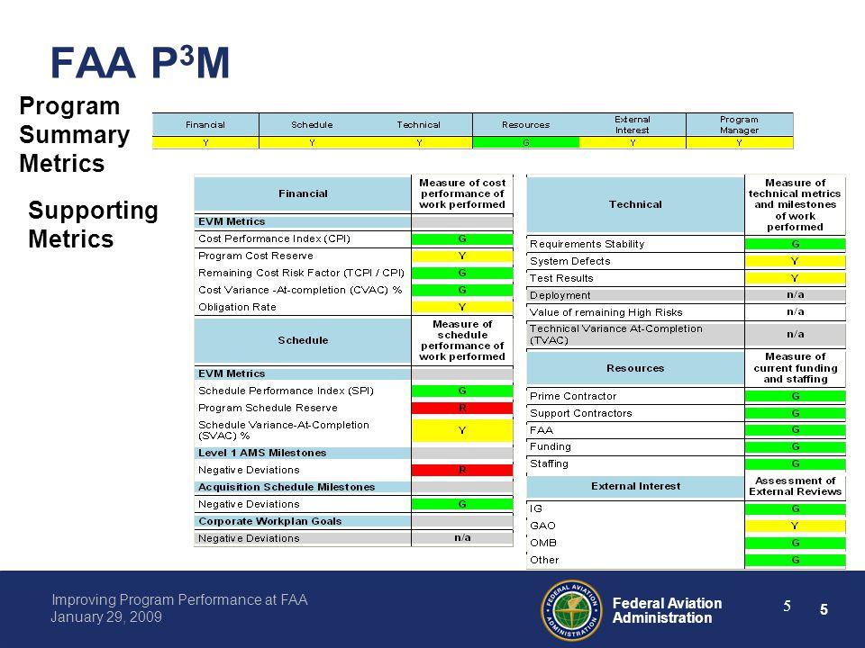5 Federal Aviation Administration Improving Program Performance at FAA January 29, 2009 5 FAA P 3 M Program Summary Metrics Supporting Metrics