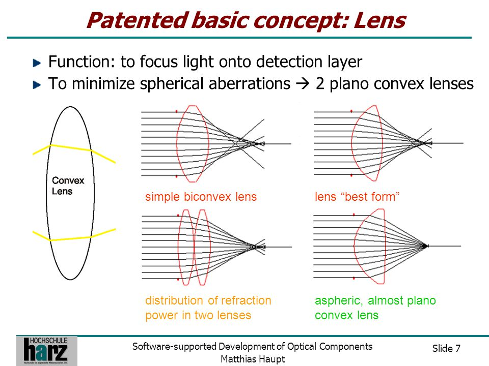 Slide 7 Software-supported Development of Optical Components Matthias Haupt Patented basic concept: Lens Function: to focus light onto detection layer