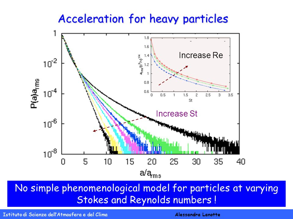 Istituto di Scienze dell'Atmosfera e del Clima Alessandra Lanotte Acceleration for heavy particles Increase St Increase Re Two coexisting effects pref