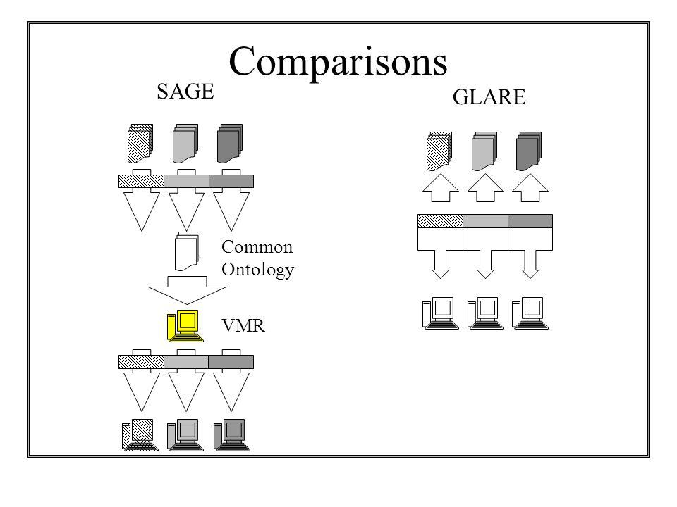 Comparisons VMR SAGE GLARE Common Ontology