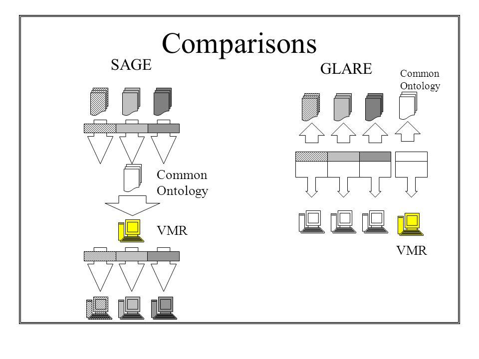 Comparisons VMR SAGE GLARE Common Ontology VMR
