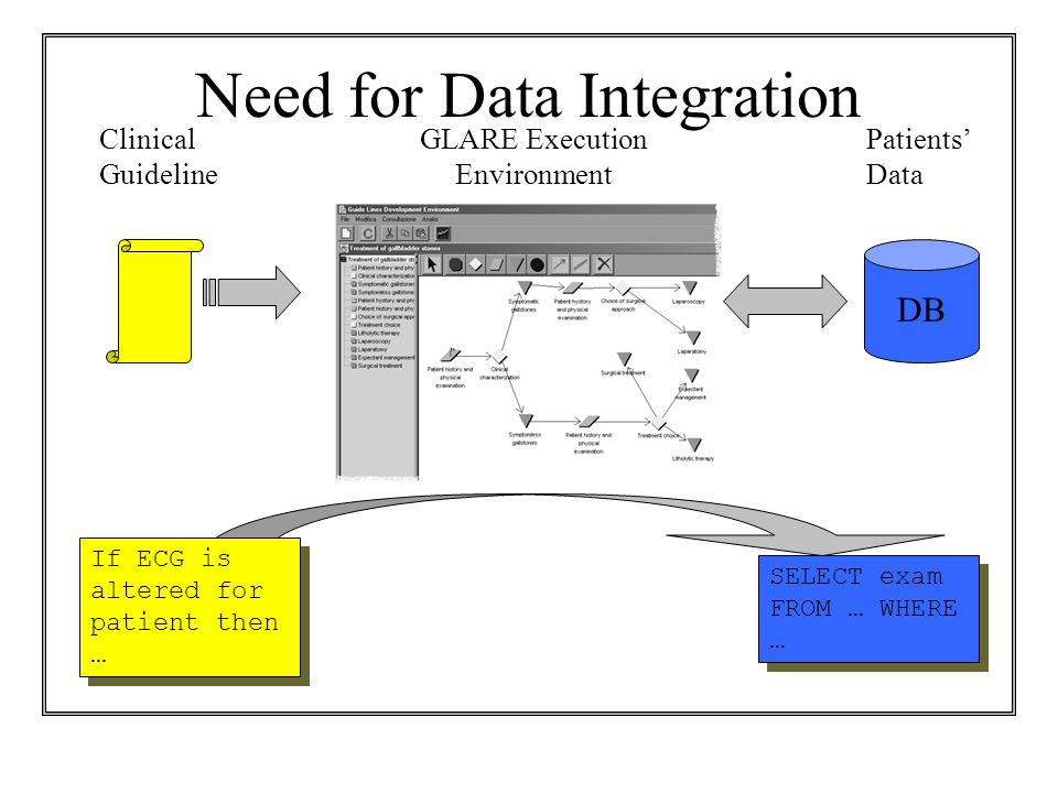 Need for Data Integration DB GLARE Execution Environment Clinical Guideline Patients' Data If ECG is altered for patient then … SELECT exam FROM … WHERE …
