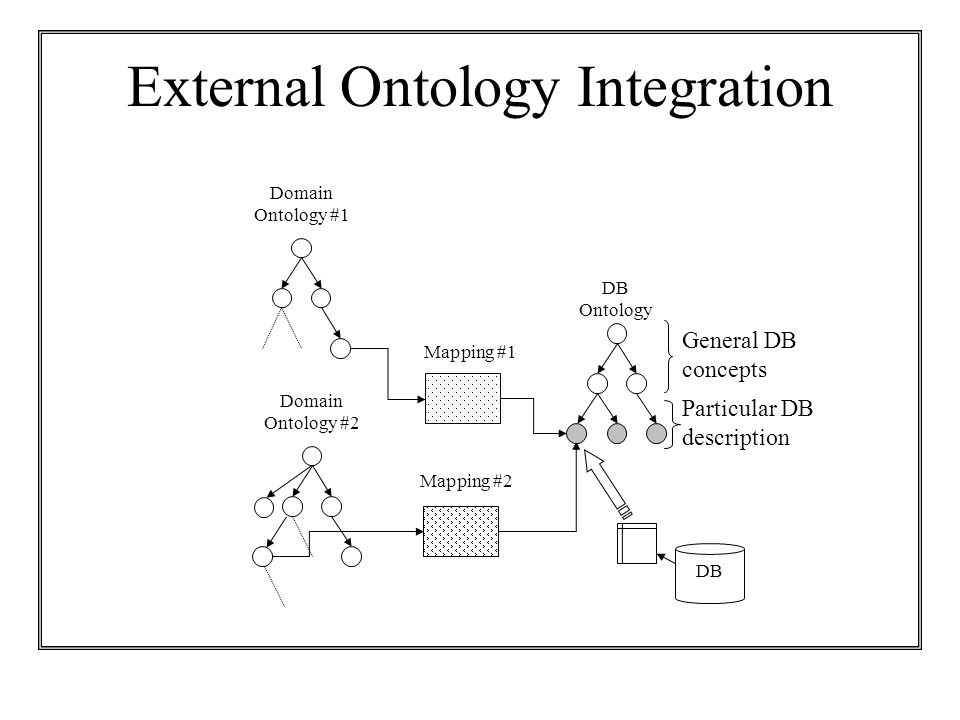 External Ontology Integration Mapping #2 Domain Ontology #2 General DB concepts DB Domain Ontology #1 DB Ontology Mapping #1 Particular DB description
