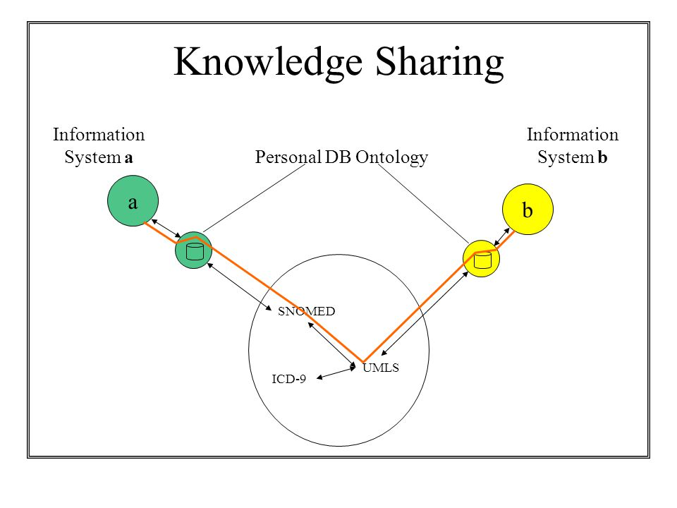 Knowledge Sharing SNOMED UMLS ICD-9 a b Information System a Information System b Personal DB Ontology