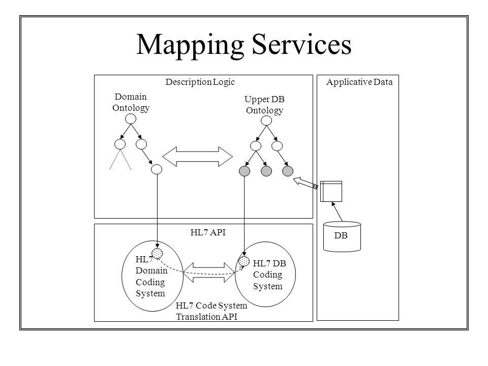 Mapping Services HL7 DB Coding System HL7 Domain Coding System DB Upper DB Ontology Domain Ontology HL7 Code System Translation API Description Logic