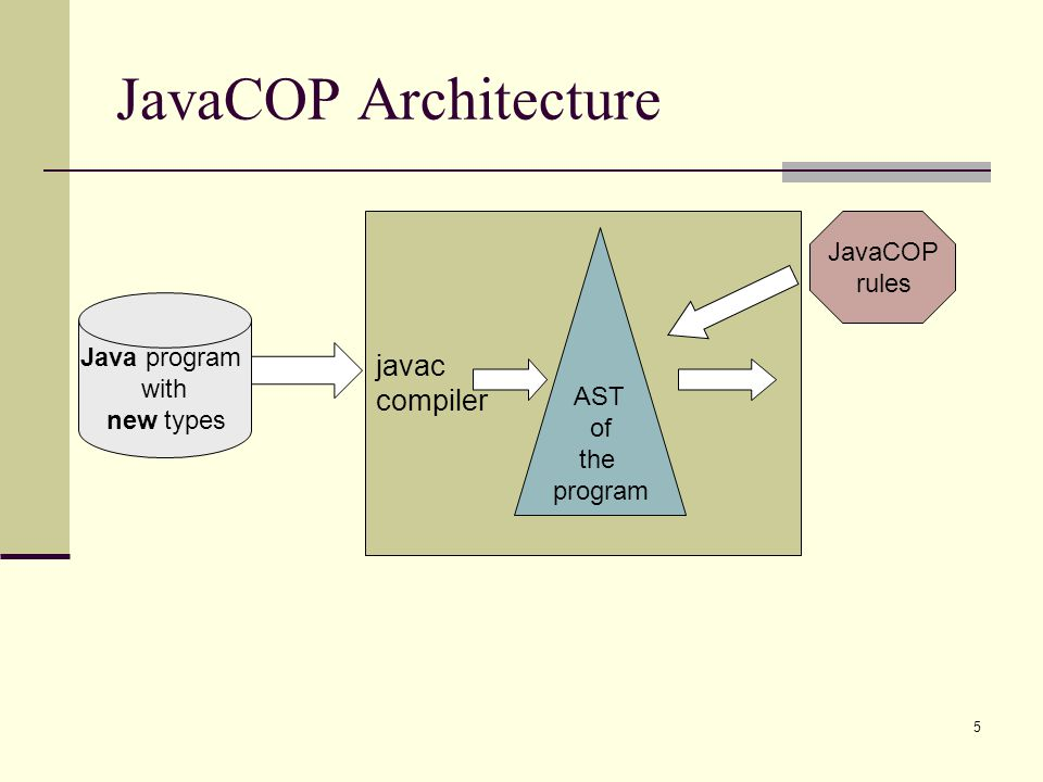 5 javac compiler JavaCOP Architecture Java program with new types AST of the program JavaCOP rules