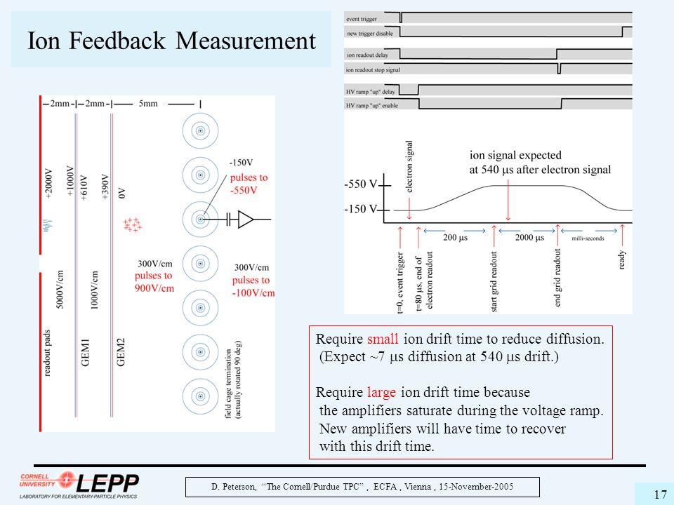 "D. Peterson, ""The Cornell/Purdue TPC"", ECFA, Vienna, 15-November-2005 17 Ion Feedback Measurement Require small ion drift time to reduce diffusion. (E"
