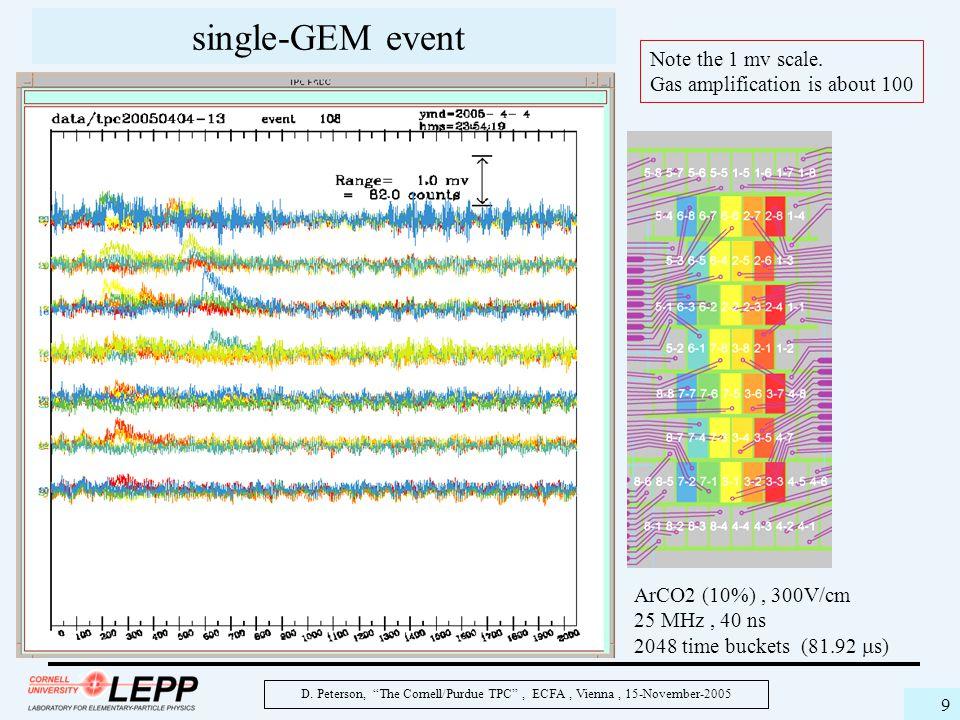 "D. Peterson, ""The Cornell/Purdue TPC"", ECFA, Vienna, 15-November-2005 9 single-GEM event ArCO2 (10%), 300V/cm 25 MHz, 40 ns 2048 time buckets (81.92 "