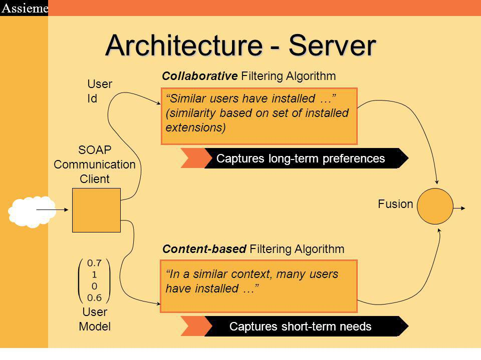 Assieme Architecture - Server SOAP Communication Client Collaborative Filtering Algorithm Content-based Filtering Algorithm User Model User Id Similar users have installed … (similarity based on set of installed extensions) In a similar context, many users have installed … Captures long-term preferences Captures short-term needs Fusion