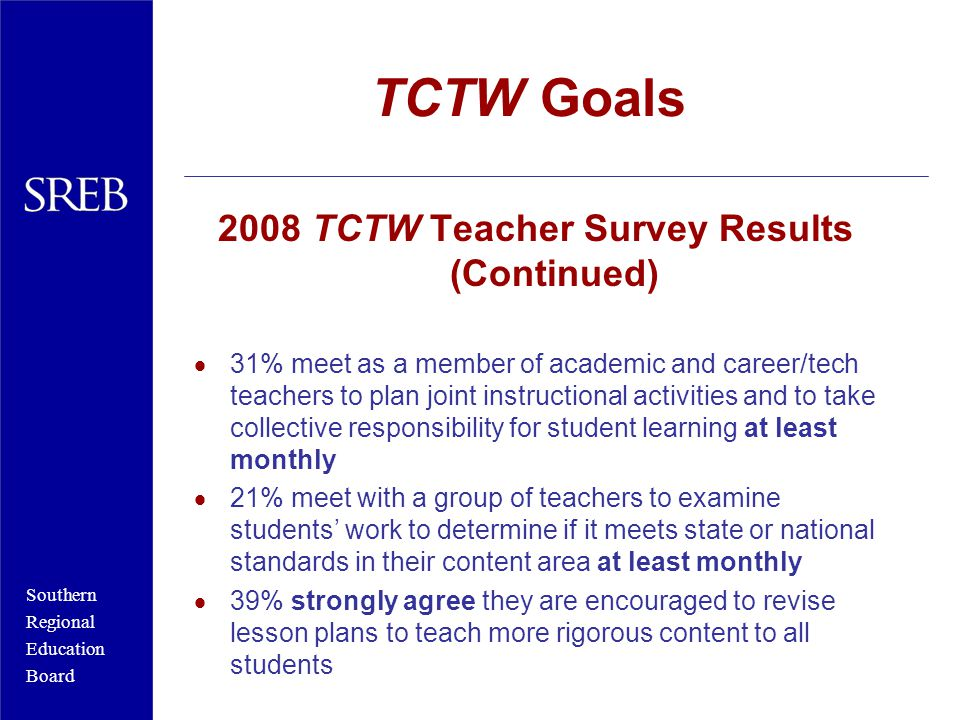 Southern Regional Education Board TCTW Goals 2008 TCTW Teacher Survey Results (Continued)  31% meet as a member of academic and career/tech teachers to plan joint instructional activities and to take collective responsibility for student learning at least monthly  21% meet with a group of teachers to examine students' work to determine if it meets state or national standards in their content area at least monthly  39% strongly agree they are encouraged to revise lesson plans to teach more rigorous content to all students