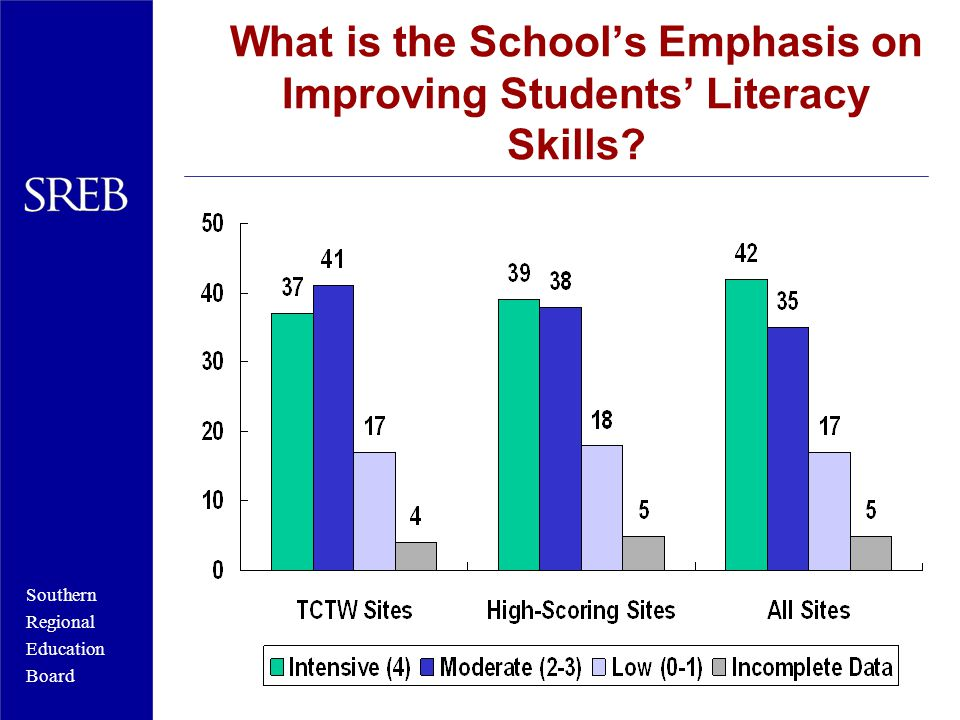 Southern Regional Education Board What is the School's Emphasis on Improving Students' Literacy Skills