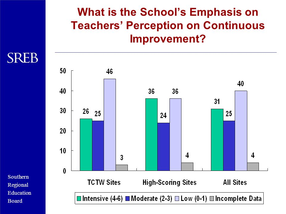 Southern Regional Education Board What is the School's Emphasis on Teachers' Perception on Continuous Improvement