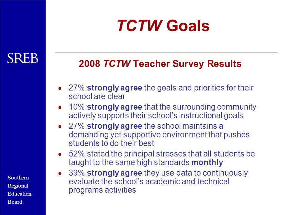 Southern Regional Education Board TCTW Goals 2008 TCTW Teacher Survey Results  27% strongly agree the goals and priorities for their school are clear  10% strongly agree that the surrounding community actively supports their school's instructional goals  27% strongly agree the school maintains a demanding yet supportive environment that pushes students to do their best  52% stated the principal stresses that all students be taught to the same high standards monthly  39% strongly agree they use data to continuously evaluate the school's academic and technical programs activities