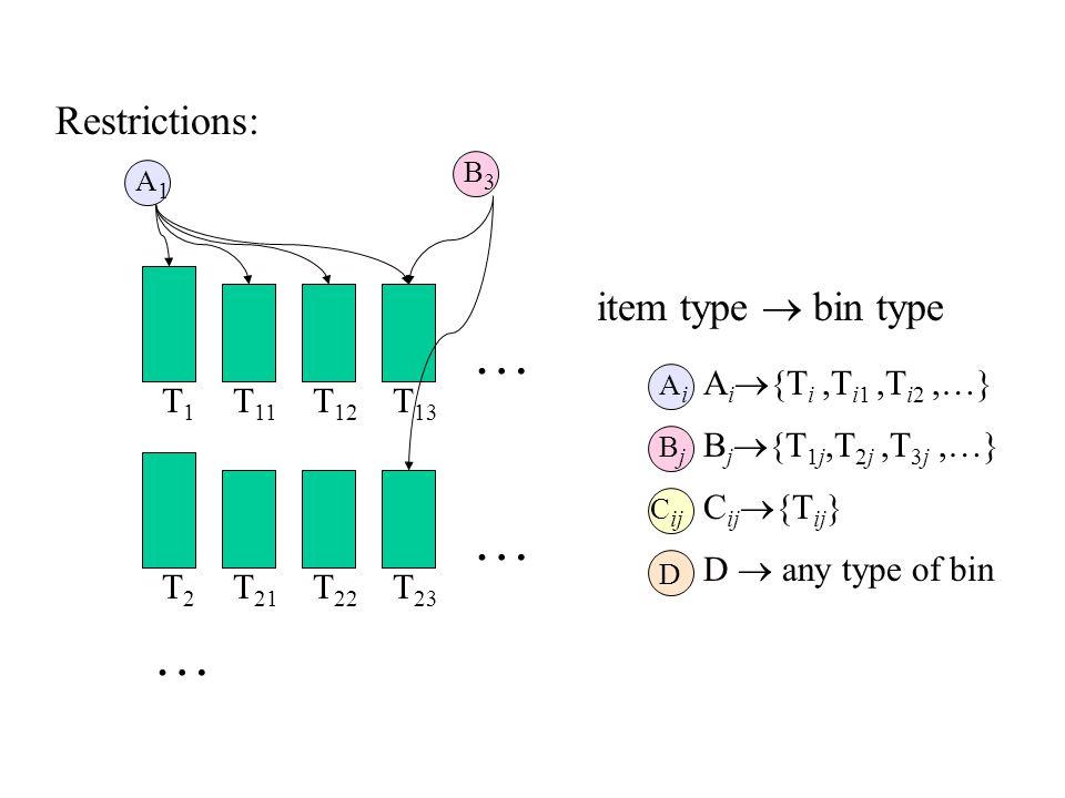 Restrictions: T2T2 T 21 T 22 T 23 … … … AiAi BjBj C ij D T1T1 T 11 T 12 T 13 A i  {T i,T i1,T i2,…} B j  {T 1j,T 2j,T 3j,…} C ij  {T ij } D  any type of bin A1A1 B3B3 item type  bin type