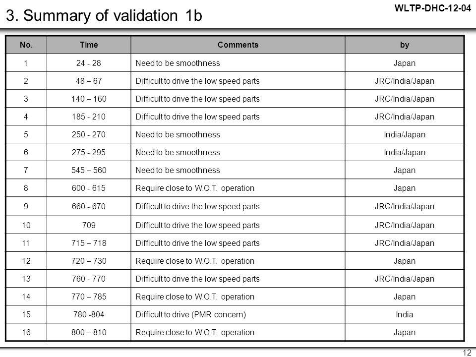 WLTP-DHC-12-04 12 3.