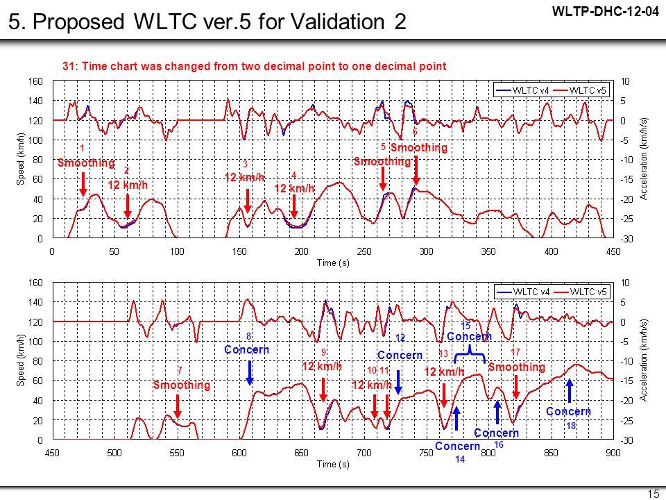 WLTP-DHC-12-04 15 5.