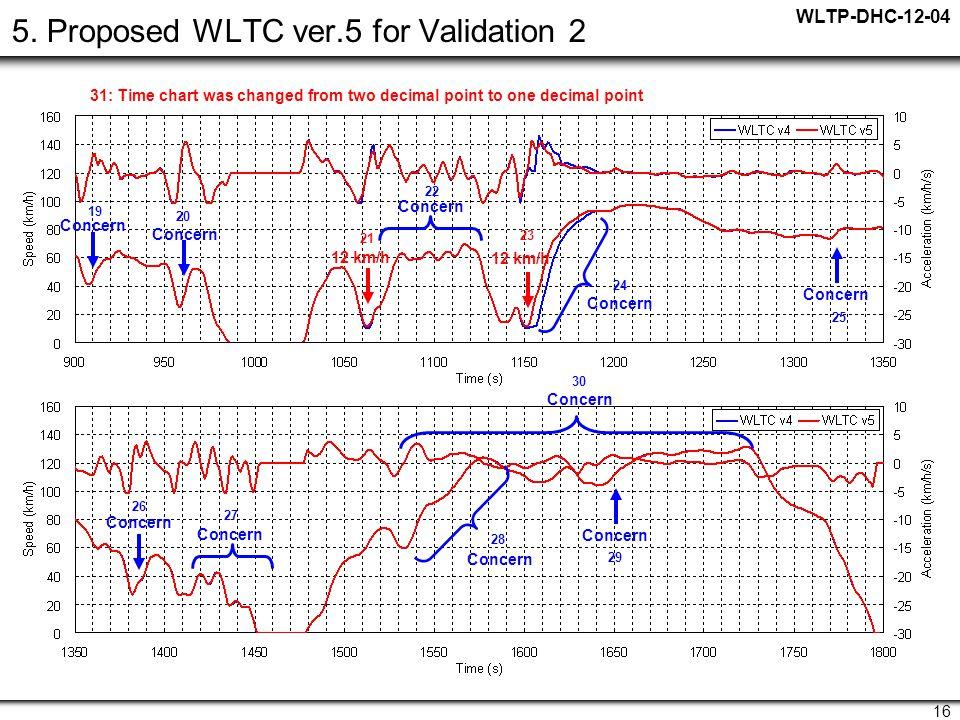 WLTP-DHC-12-04 16 5.