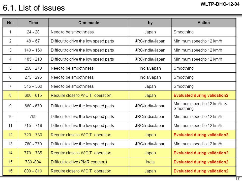 WLTP-DHC-12-04 17 6.1.