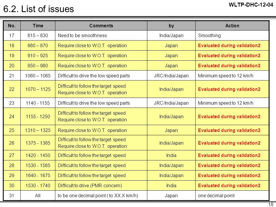 WLTP-DHC-12-04 18 6.2.