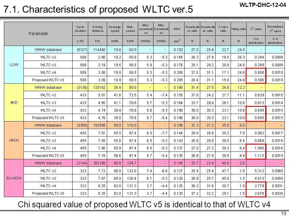 WLTP-DHC-12-04 19 7.1.